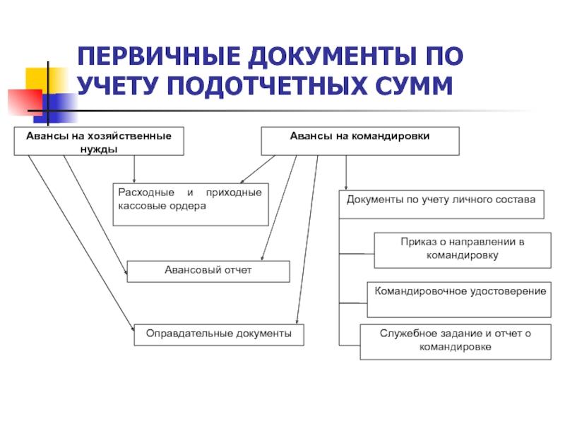 ведение первичной документации бухгалтерия