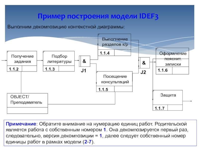 единицы работ в idef3 модели