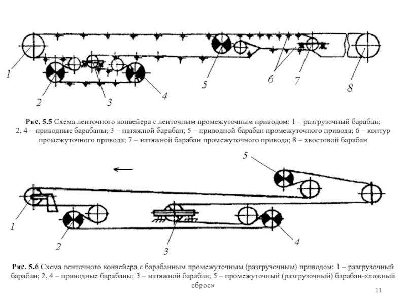 разгрузочное устройство ленточных конвейеров